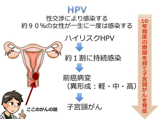 【HPVワクチン】「安全かつ効果が高い」が世界的評価。日本は遅れている?