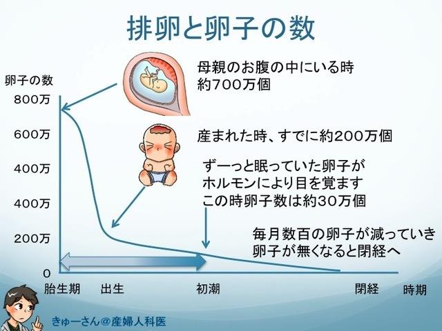 世界で最も効率の悪い不妊治療が行われる日本。卵子凍結は必要?